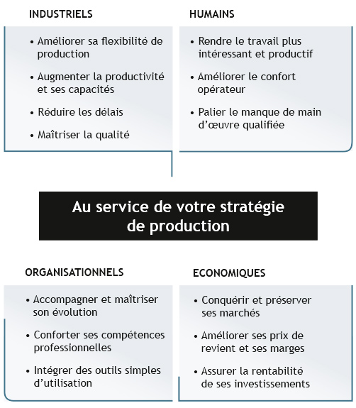 au_service_strategie_production